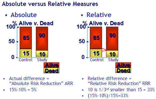 Relative dating and absolute dating difference